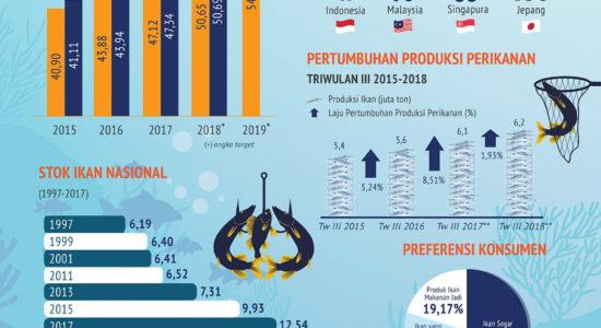 Konsumsi Ikan Terus Meningkat