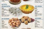 Kue Tradisional yang Dirindukan Kala Lebaran