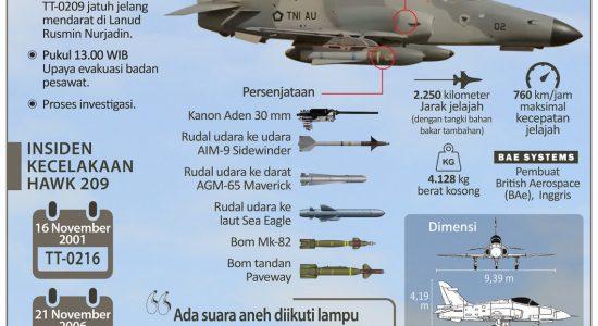 Hawk 209 TNI AU Jatuh di Riau