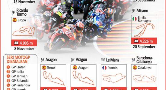 Seri MotoGP Kembali