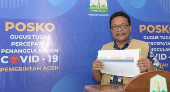 Kasus Covid-19 Melonjak di Aceh, Satu Orang Meninggal