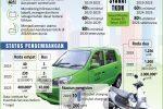 Syarat TKDN Pengembangan Kendaraan Listrik