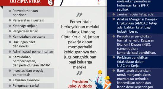 Penjelasan Presiden Jokowi tentang UU Cipta Kerja