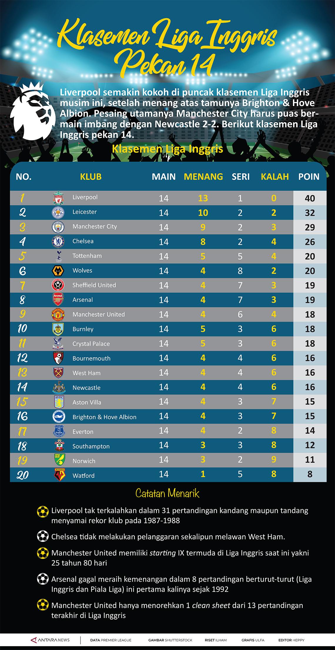 Klasemen Liga Inggris Pekan 14 - acehimage.com