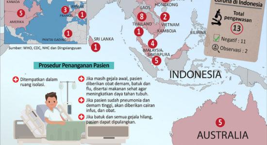 Indonesia Waspada Virus Corona