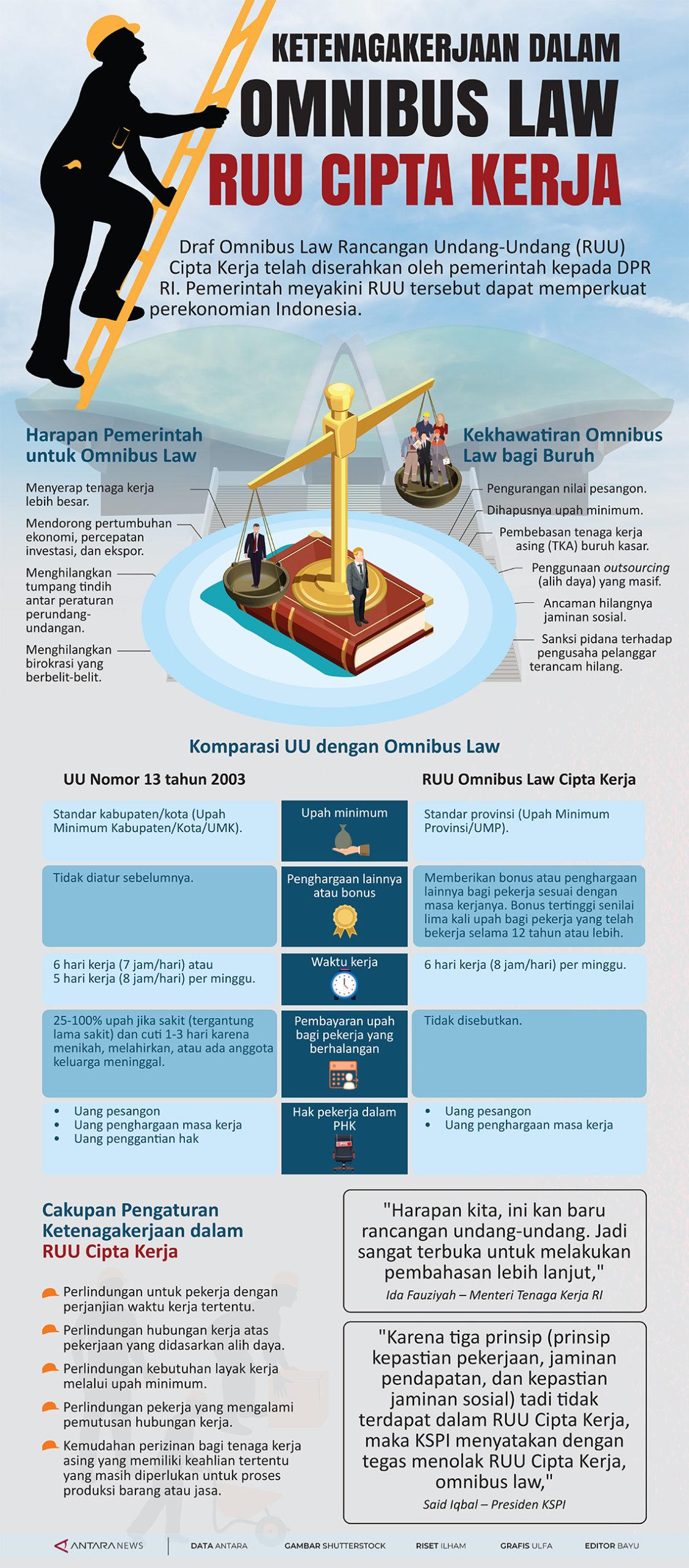 Ketenagakerjaan dalam Omnibus Law RUU Cipta Kerja ...