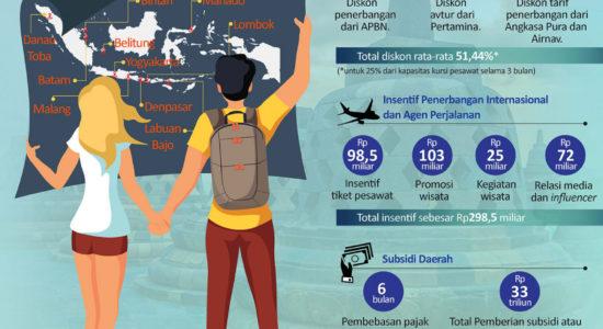 Insentif Pariwisata Indonesia