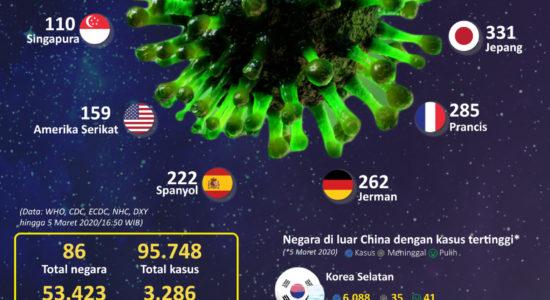 53.000 Orang Sembuh dari Corona
