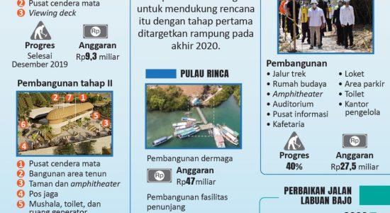 Labuan Bajo Menuju Destinasi Wisata Premium